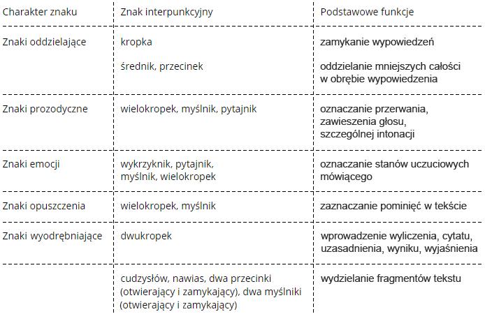 Znaki interpunkcyjne i ich funkcje