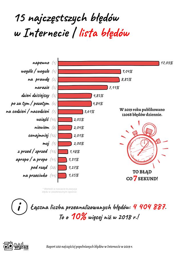 100 najczęściej popełnianych błędów językowych w Internecie w 2019 r. Raport o kondycji polskiej ortografii w Internecie